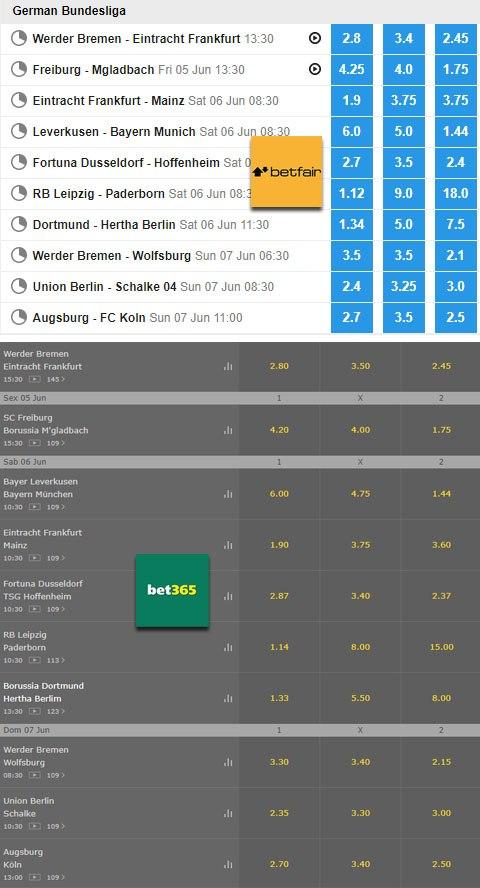 betfair odds