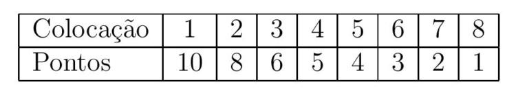 pontos-f1